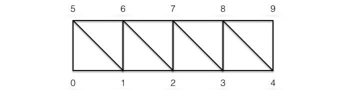 Triangle Strip
